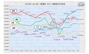 2000年~2014年 主要都市 タクシー乗務員の平均年収グラフ